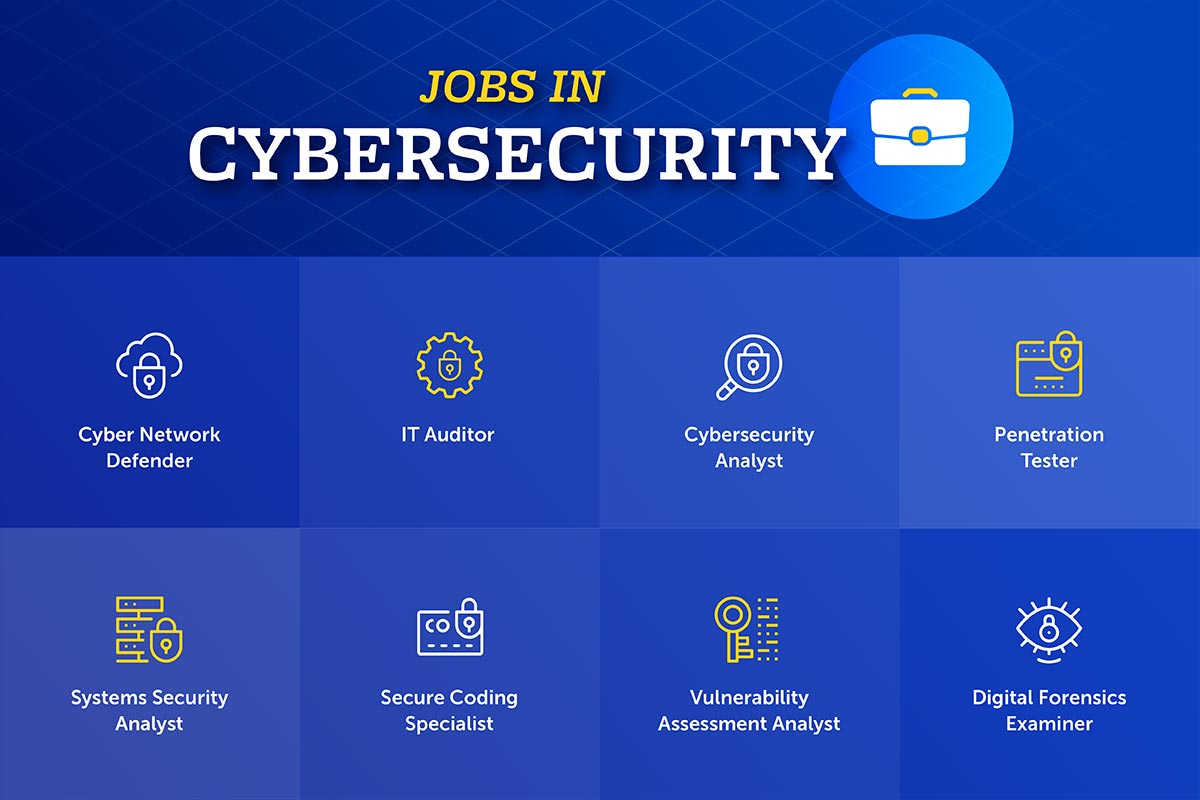 Top Jobs in Cybersecurity